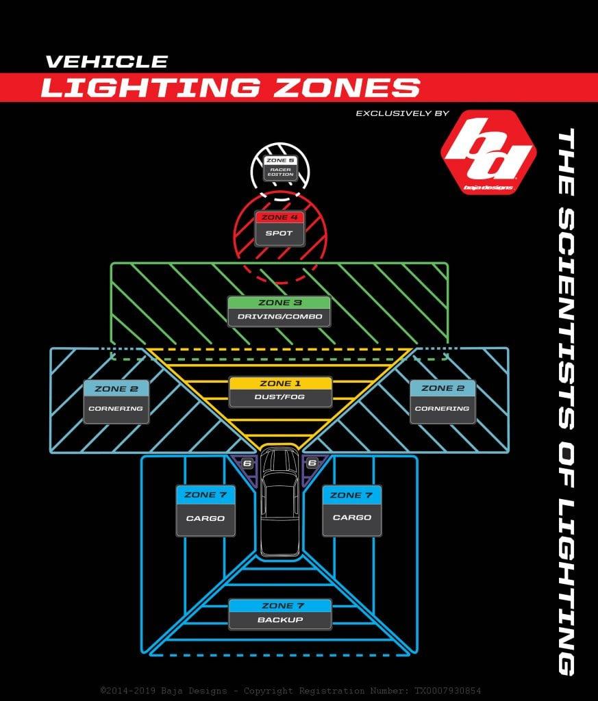 Baja Designs LED Lighting Optics Light Pattern Angle/Distance Chart